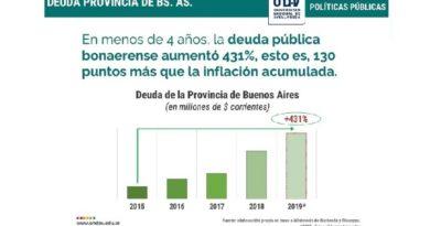 La deuda pública bonaerense creció de forma exponencial durante la gestión de Vidal